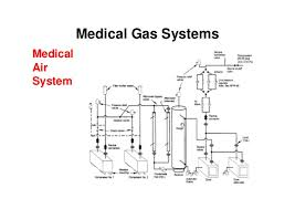 electromechanical systems in hospitals 061205 medical gas systems medical air system