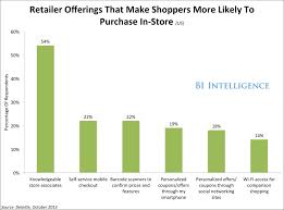 bucking the e commerce trend business insider bii more likely buy in store