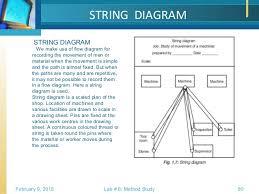 Method Study Charts And Diagrams Work Study Methods Study