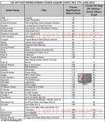 Brithoptv Chart Uk Hip Hop Grime Urban Itunes Album