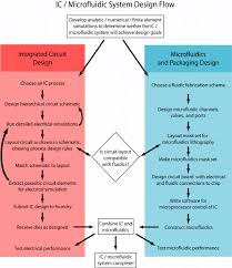 System On Chip Design Flow 2 Ic Microfluidic System Design Flow Download Scientific