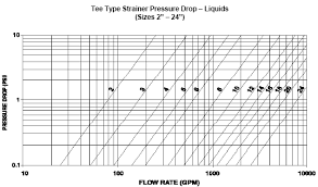Pressure Drop Chart Calculate Pressure Drop In Filters And Strainers