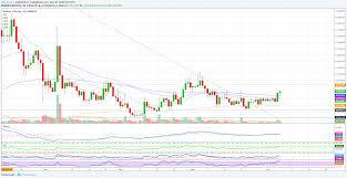 Wtc Cryptocurrency Chart Walton Wtc Breakout 120 Profits Potential Para Binance