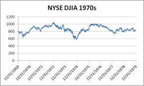 Stock Market History Graph Stock Market History Graph
