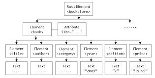 Java Programming Tutorial - Java & XML