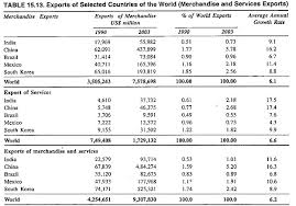 essay on globalisation exports of selected countries of the world