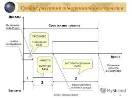 Презентация на тему Бизнес планирование Методики по  3 Бизнес планирование