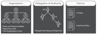 Delegation Of Authority Chart The Pillars Of Governance Entrepreneurs Should Consider