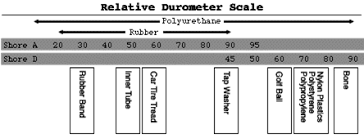 Durometer Chart Custom Seal And Rubber Products