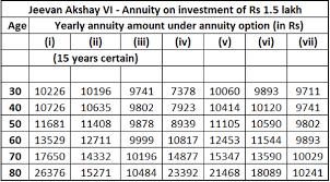 Jeevan Akshay Vi Closes On December 1 Should You Invest