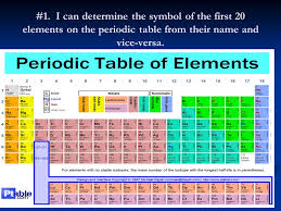 """Chapter 4 """"Atomic Structure"""". #1. I can determine the symbol of ..."""