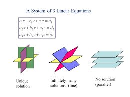 14 a system of 3 linear equations can have unique solution infinitely many solutions line no solution parallel