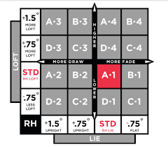 Titleist 913f Settings Chart Titleist 910 Setup Chart Related Keywords Suggestions