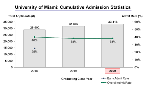 university of miami acceptance rate and admission statistics university of miami admission statistics