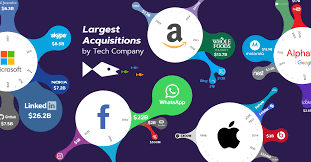 Pillpack Stock Chart The Big Five Largest Acquisitions By Tech Company