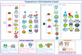 Tamagotchi Familitchi Growth Chart Related Image Chart Evolution Map