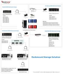 jbod wiring diagram eage4402tg es 4 bay 2 5 sata 6 0 gb s esata hotswap jbod connection diagram