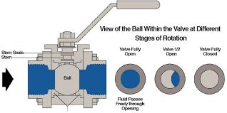 Image result for ball valve