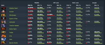 the flexibility and inflexibility of heroes in lanes dotabuff