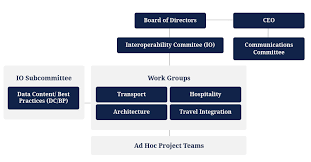 Corporate Organizational Chart With Board Of Directors Opentravels Organizational Structure Opentravel