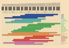 Octave Range Chart This Chart Of Note Ranges By Instrument Coolguides