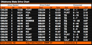 Drive Charts Oklahoma State Was Ultra Efficient Offensively