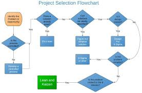 Project Work Flow Chart Template Kaizen Project Selection Flowchart Project Management And
