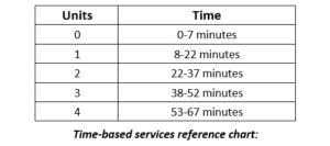 8 Minute Rule Medicare Chart Medicare Physical Therapy 7 Minute Rule Five Unexpected Ways
