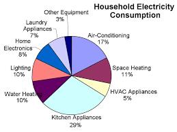 Low Energy Level Symptoms Quiz Household Energy Consumption