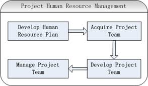 Dissertation proposal human resource management   thedruge    web