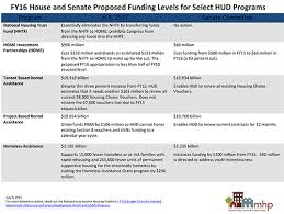 Hud Organizational Chart Sequestration Compliance Forces Drastic Cuts In Proposed