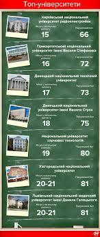 Вступ в Україні кращі університети України  Вступна кампанія 2017 найкращі університети України