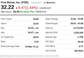 Yahoo Stock Quotes Mesmerizing Yahoo Stock Quotes Inspiration Yahoo Finance Stock Quotes Plus Cool
