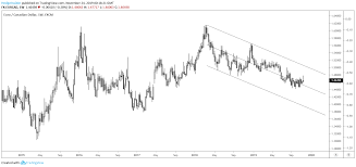 Eur Cad The Bearish Channel Will Hold Seeking Alpha