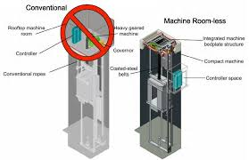 elevators types and classification part one electrical knowhow machine room less elevators