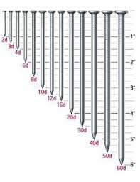 lumber dimensions nail size reference chart not to scale