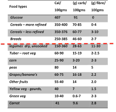 A1c And Fructosamine Comparison Chart Diabetes Go Away