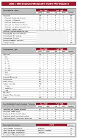 Harvard Chart Recent Employment Data Harvard Law School