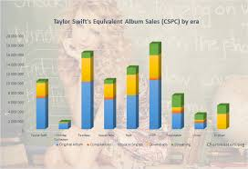 Taylor Swift Albums And Songs Sales As Of 2019 Chartmasters