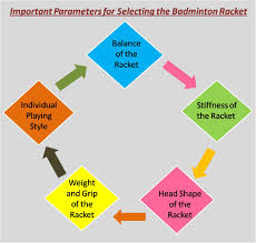 How To Select Best Badminton Racket Updated Guide For 2017