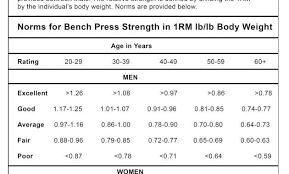 Bench Chart Max Bench Chart
