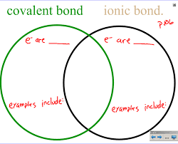 Ionic And Covalent Bonds Venn Diagram Mr Barcrofts Class Test On Bonding