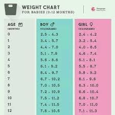 Baby Chart Cool My Baby Boy Is 4888n Half Mnthhis Weight Is 4888488kg Birth Weight Was 488488