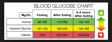 diabetic blood sugar chart normal blood sugar chart oyle kalakaari co