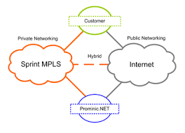 public & private networks sprint cell towers near me at Sprint Network Diagram