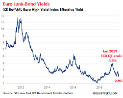 Negative Yielding Junk Bonds Have Arrived In Europe Wolf
