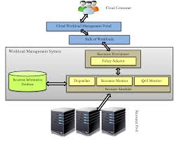 A Survey on Resource Scheduling in Cloud Computing: Issues and ...