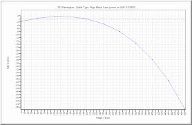 223 Ballistics Chart 100 Yard Zero Actual 380 Ballistics Chart 223 Ballistics Chart 100 Yard