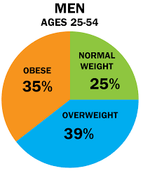 Obesity Chart In America Cru More American Adults Overweight Than A Healthy Weight