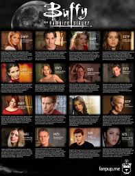 Buffy The Vampire Slayer Mbti Personality Chart